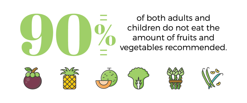 90% of adults and children do not eat the recommended amount of fruits and vegetables