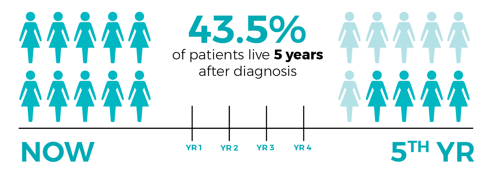 43.5% of patients live only 5 years after diagnosis